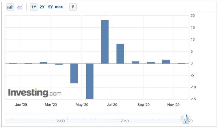 美國零售銷售月增率 (圖:Investing.com)