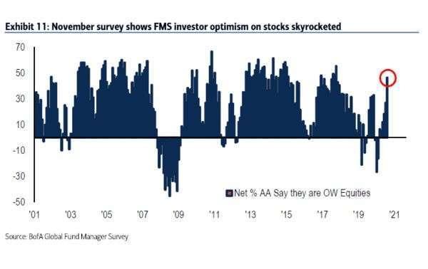 基金經理人對市場樂觀情緒程度 (圖: BofA)