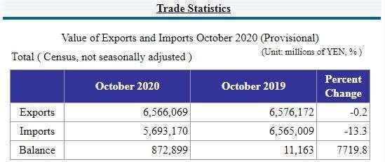 日本 2020 年 10 月貿易數據 (圖片來源:日本財務省)