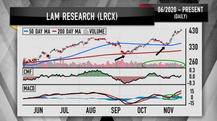 科林自 6 月以來股價技術線圖 (圖: CNBC)