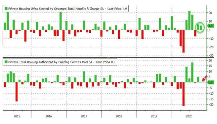 上圖為美國新屋開工年化月增率,下圖為美國營建許可月增率 (圖:Zerohedge)