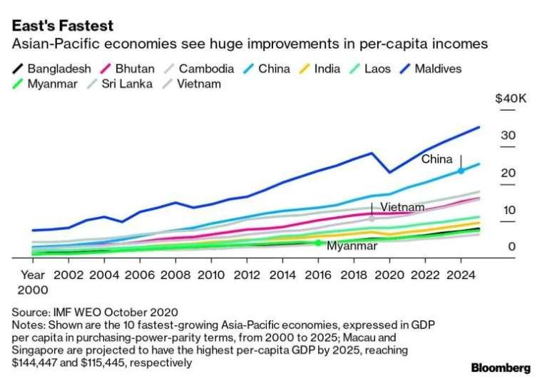 亞太國家普遍成長較快 (圖表取自彭博)
