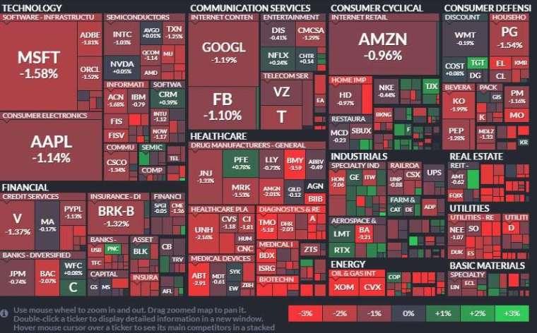 標普 11 大板塊一片血海,能源、公用事業、醫療保健領跌。(圖片:FINVIZ)