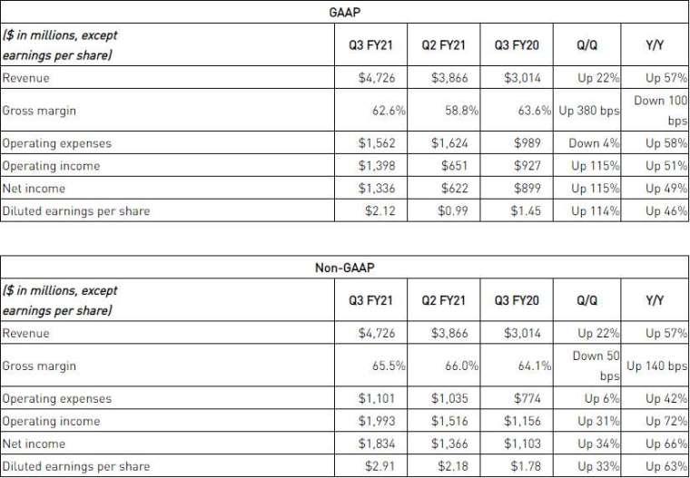 Nvidia 第三季財報表現摘要 (圖: Nvidia IR)