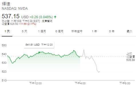 Nvidia 股價日線圖 (圖: Google)