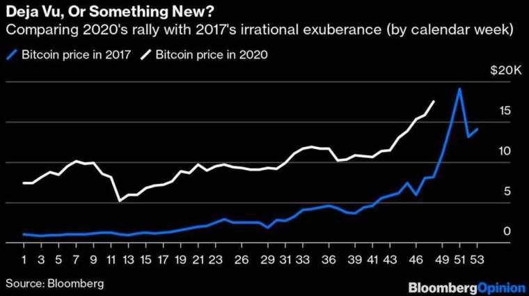 比特幣 2017 年與 2020 年 53 週 走勢 (圖: Marketwatch)