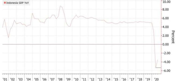 印尼 GDP 年增率連續 2 季為負值,出現 20 多年來的首次巠濟衰退。(來源:Bloomberg)