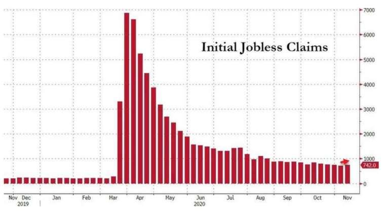 美國上週 (11/14) 初領失業金人數回升 (圖:Zerohedge)