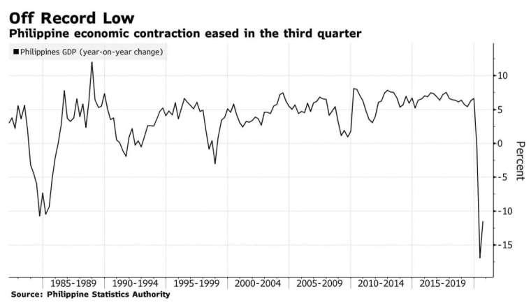 菲律賓第 3 季 GDP 雖略優於第 2 季,萎縮幅度仍相當大 (圖:Bloomberg)