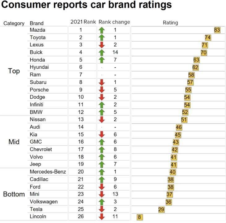汽車品牌可靠性榜單 (圖片:翻攝 CNBC)