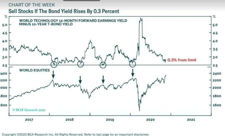 2018 年至今科技股與 10 年期美債超額盈餘殖利率 & 全球股價走勢疊圖 (圖: BCA、Marketwatch)
