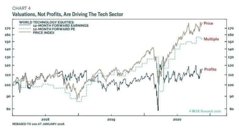 2018 年至今科技股指數、企業獲利與本益比走勢 (圖: BCA、Marketwatch)