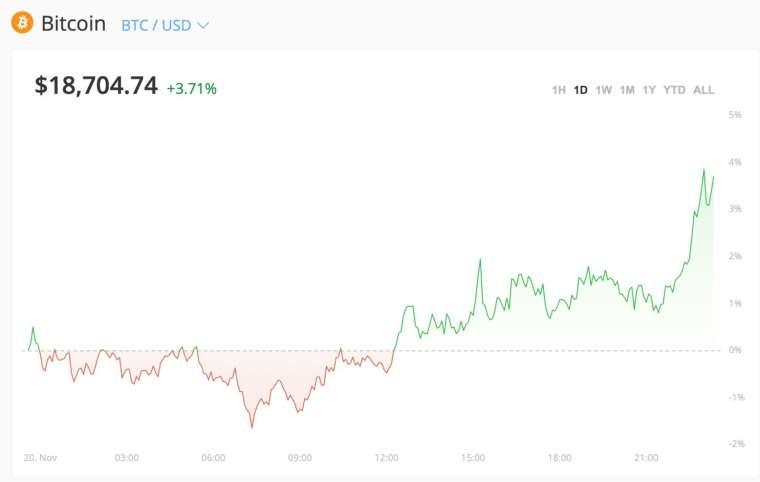 比特幣價格走勢 (圖:Bitstamp)