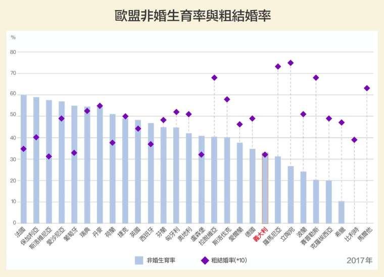 義大利總生育率墊底,結婚率(僅略高於斯洛維尼亞)、非婚生育率也是歐盟末段班。研究發現,三者具有相關性,少子化原因和台灣相似,背後隱藏著「婚育文化」。 圖│研之有物(資料來源│柯瓊芳)