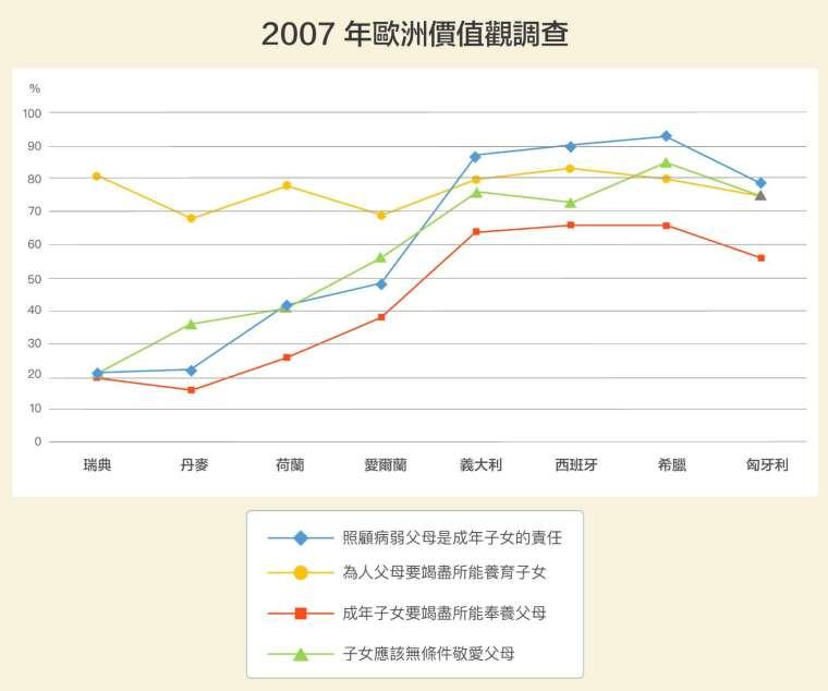 各國對愛護小孩態度差異不大。但南歐多半認同兒女要照顧年邁父母;北歐則傾向個人主義,成年後便各自組成家庭。1998 年,也有超過 9 成台灣人認為不論父母是否盡責,子女都應該敬愛爸媽;但瑞典只有 55% 的受訪者認同。 圖│研之有物(資料來源│柯瓊芳)