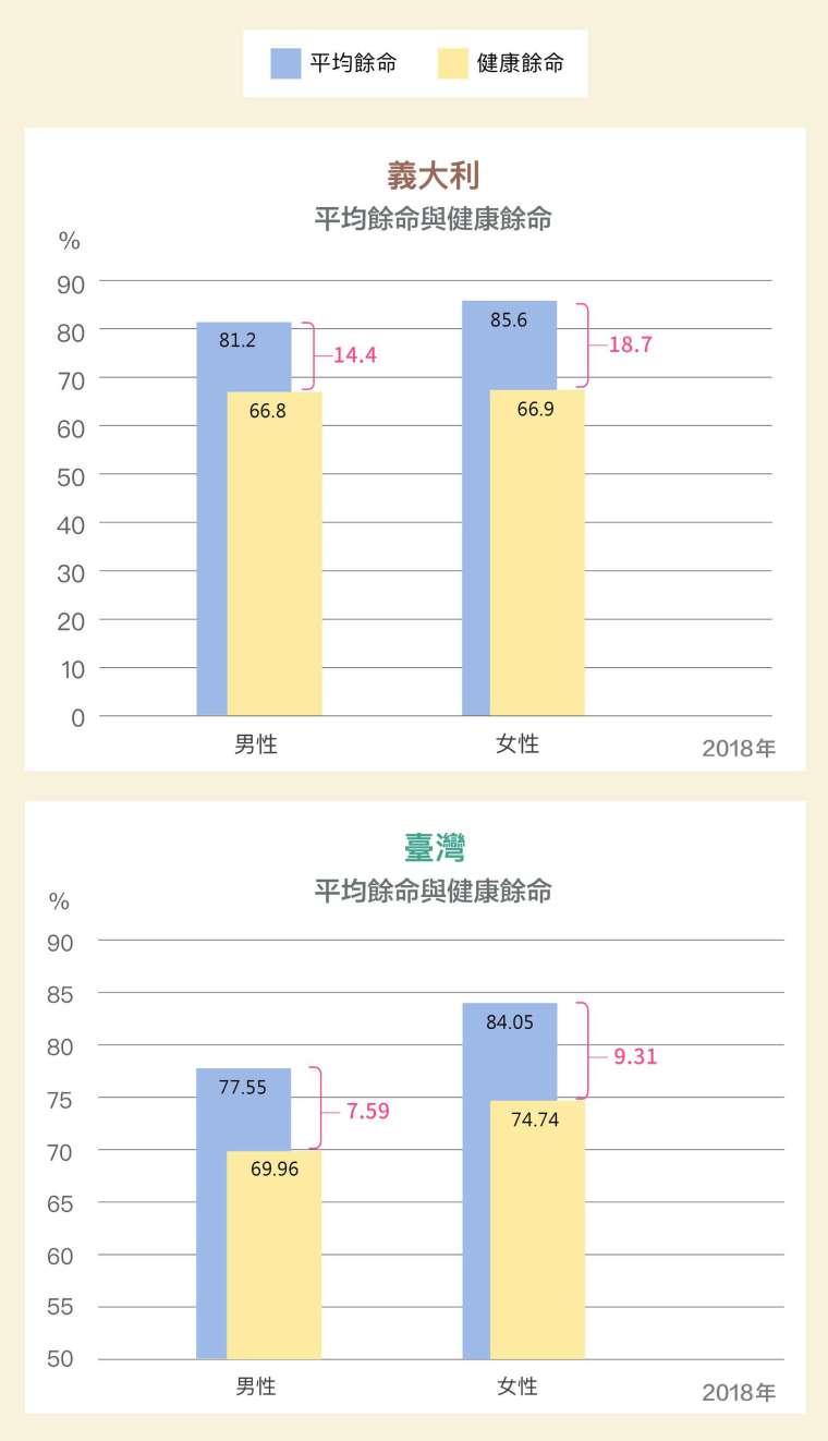 WHO 自 2000 年提出「健康餘命」,指的是死亡前扣除不健康、無法自由行動的年歲後,實際的健康時光。台灣平均壽命延長,但不健康歲月也增加,代表失能、慢性病等將成為老齡照護的隱憂。 圖│研之有物(資料來源│柯瓊芳)