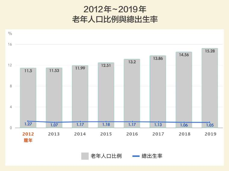 台灣少子、高齡現象持續攀升,總出生率逐漸下降,老年人口比例迅速往超高齡國家邁進。2019 年底台灣老化指數(65 歲以上人口/0-14 歲人口)已達到 119.82,代表未來世代的撫養壓力將會大增。 圖│研之有物