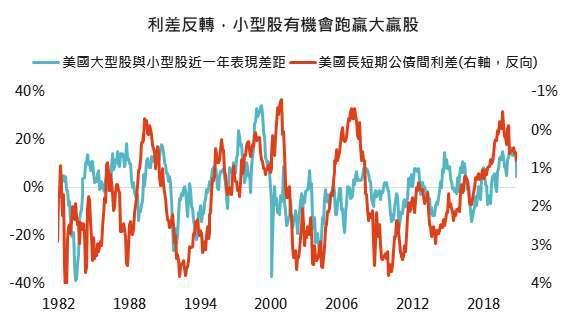 資料來源:Bloomberg,「鉅亨買基金」整理,採標普 500 與羅素 2000 指數,2020/11/19。
