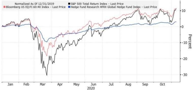 60/40 股債投資組合 (紅線) 漲幅與標普 500 指數 (黑線) 漲幅相當。(來源:Bloomberg)