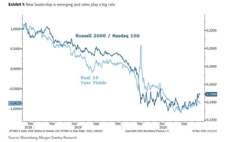 小型股與美債殖利率 (圖表取自 Zero Hedge)