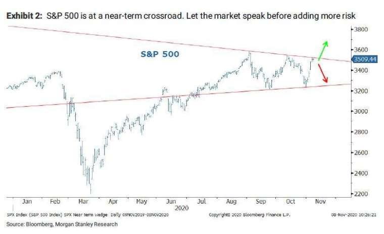 美股可能出現修正 (圖表取自 Zero Hedge)