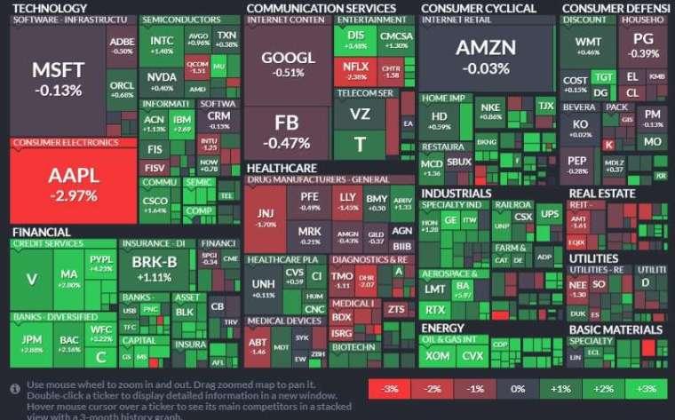 標普 11 大板塊以能源、金融領漲,房地產和醫療保健領跌。(圖片:FINVIZ)