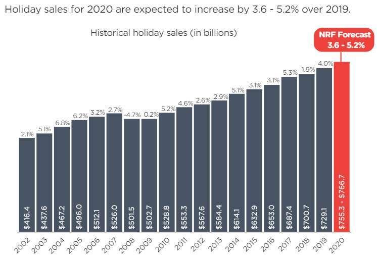 2020 年 11、12 月假期購物旺季預估銷售額與成長率 (圖: NRF)