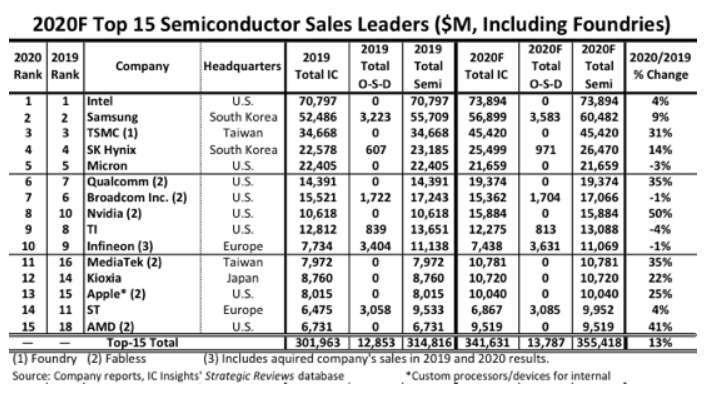 全球前十五大半導體廠排名。(圖擷取自IC Insights)