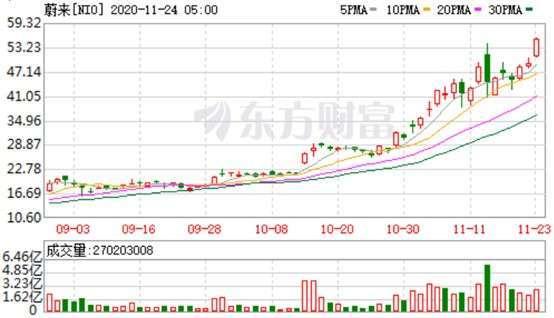 資料來源: 東方財富網, 蔚來日線走勢