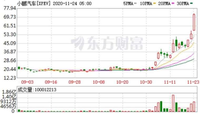 資料來源: 東方財富網, 小鵬日線走勢
