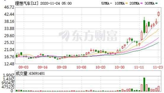 資料來源: 東方財富網, 理想日線走勢