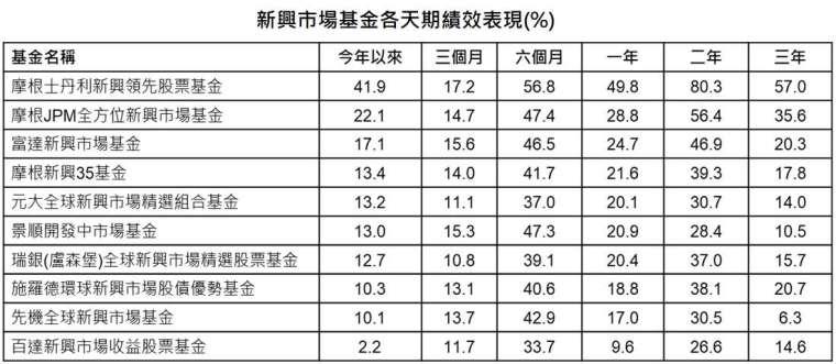 資料來源:晨星、「鉅亨買基金」整理;資料日期:截至 2020/11/17。報酬率統一以美元計算。
