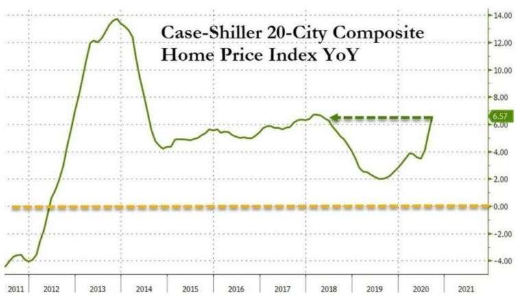 標普 20 大城房價指數年增率 (圖:Zerohedge)