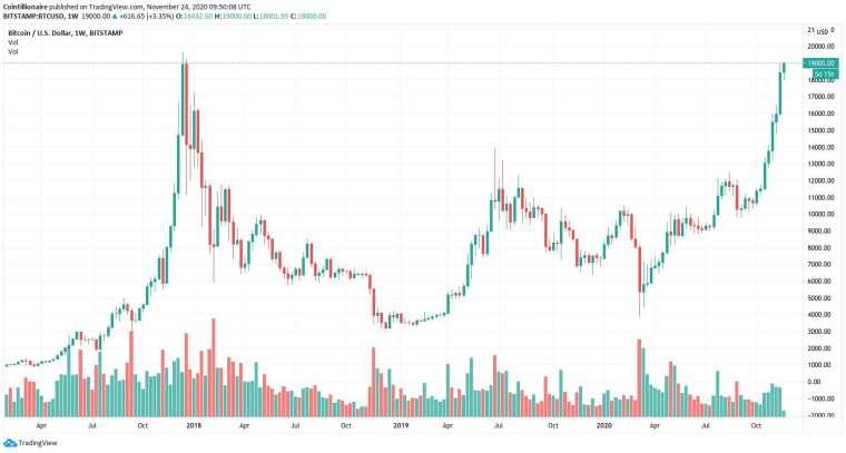 比特幣接近重返 3 年前高點 (圖表取自 cointelegraph)