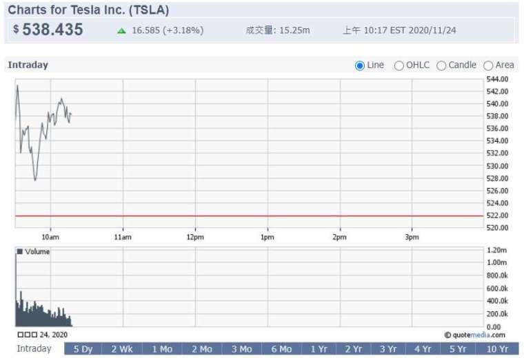 週二早盤,特斯拉市值首度飆破 5000 億美元 (圖片:鉅亨網)