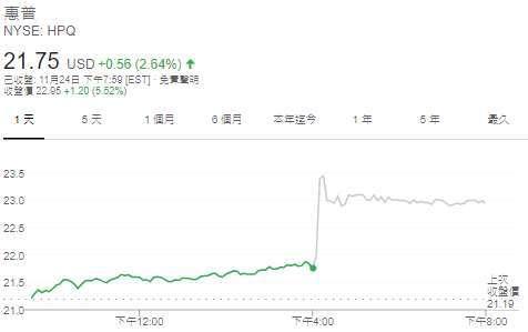 惠普股價日線圖 (圖片: Google)
