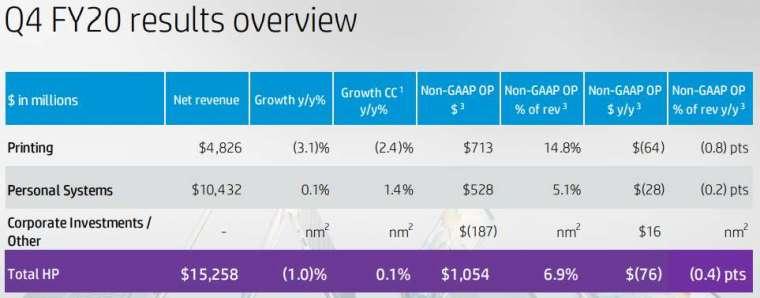 惠普 2020 財年 Q4 營收分項 (圖片: HP.IR)