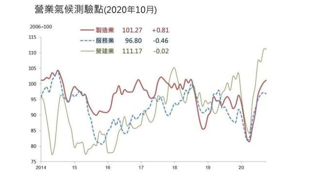 10月營建業營業氣候測驗點略下滑。(圖:台經院提供)
