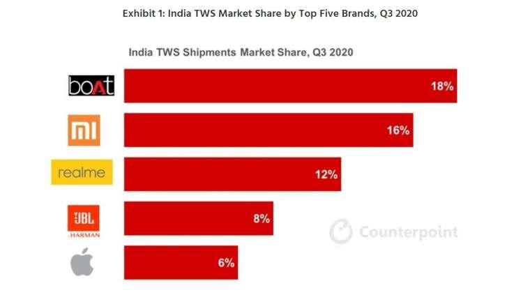 印度第三季 TWS 市占排名。(圖: 擷取自 Counterpoint)