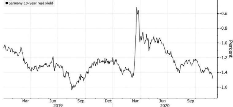 10年期德債實質利率還有走跌空間。(來源:Bloomberg)