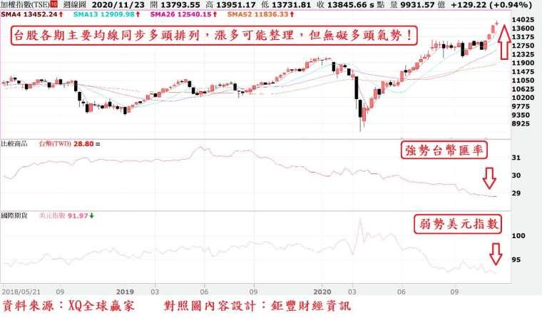圖、台股周 K 線與台幣匯率及美元指數走勢對照圖