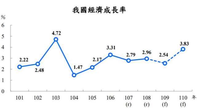 主計總處大幅上修今年GDP 0.98個百分點至2.54%。(圖:主計總處提供)