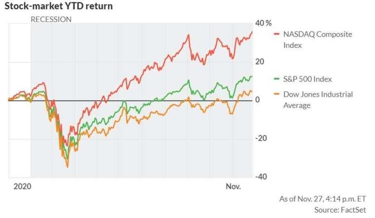 三大指數今年來變動幅度。來源: MarketWatch