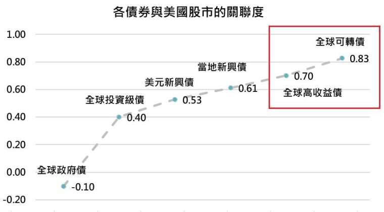 資料來源:Bloomberg,「鉅亨買基金」整理,指數採標普 500 與美銀美林各債券總報酬指數,資料期間 2000/11/26 – 2020/11/25。此資料僅為歷史數據模擬回測,不為未來投資獲利之保證,在不同指數走勢、比重與期間下,可能得到不同數據結果。