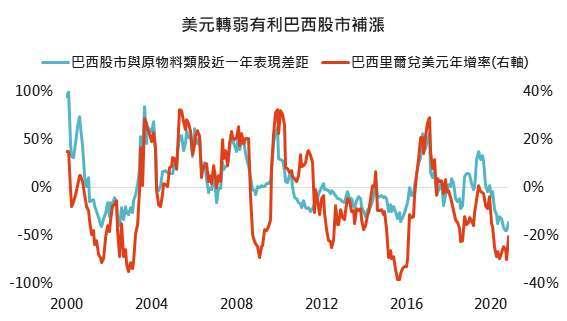 資料來源:Bloomberg,「鉅亨買基金」整理,,採 MSCI 全球原物料類股與 MSCI 巴西指數,2020/11/26。