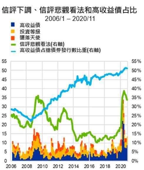 資料來源: 歐洲央行金融穩定報告,「鉅亨買基金」整理,2020/11/27。
