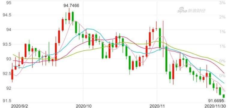 美元指數日K線圖。(來源:新浪財經)