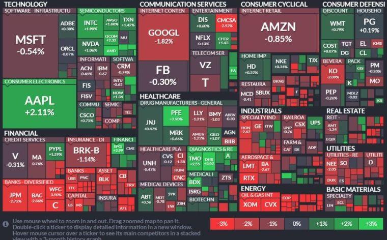 標普 11 板塊僅資訊科技、醫療保健版塊收紅,能源、金融和公用事業領跌。(圖片:FINVIZ)