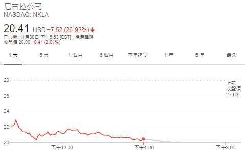 Nikola 股價日線圖 (圖: Google)