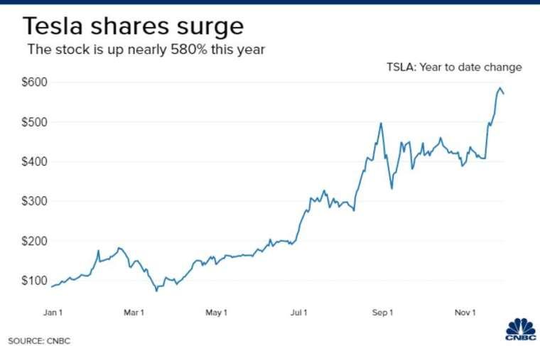 特斯拉股價今年來走勢。來源: CNBC
